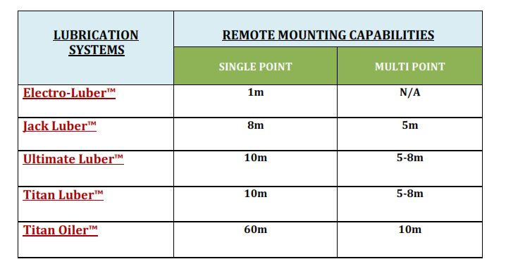Chart of different ATS lubricators and the lengths they can be remotely mounted