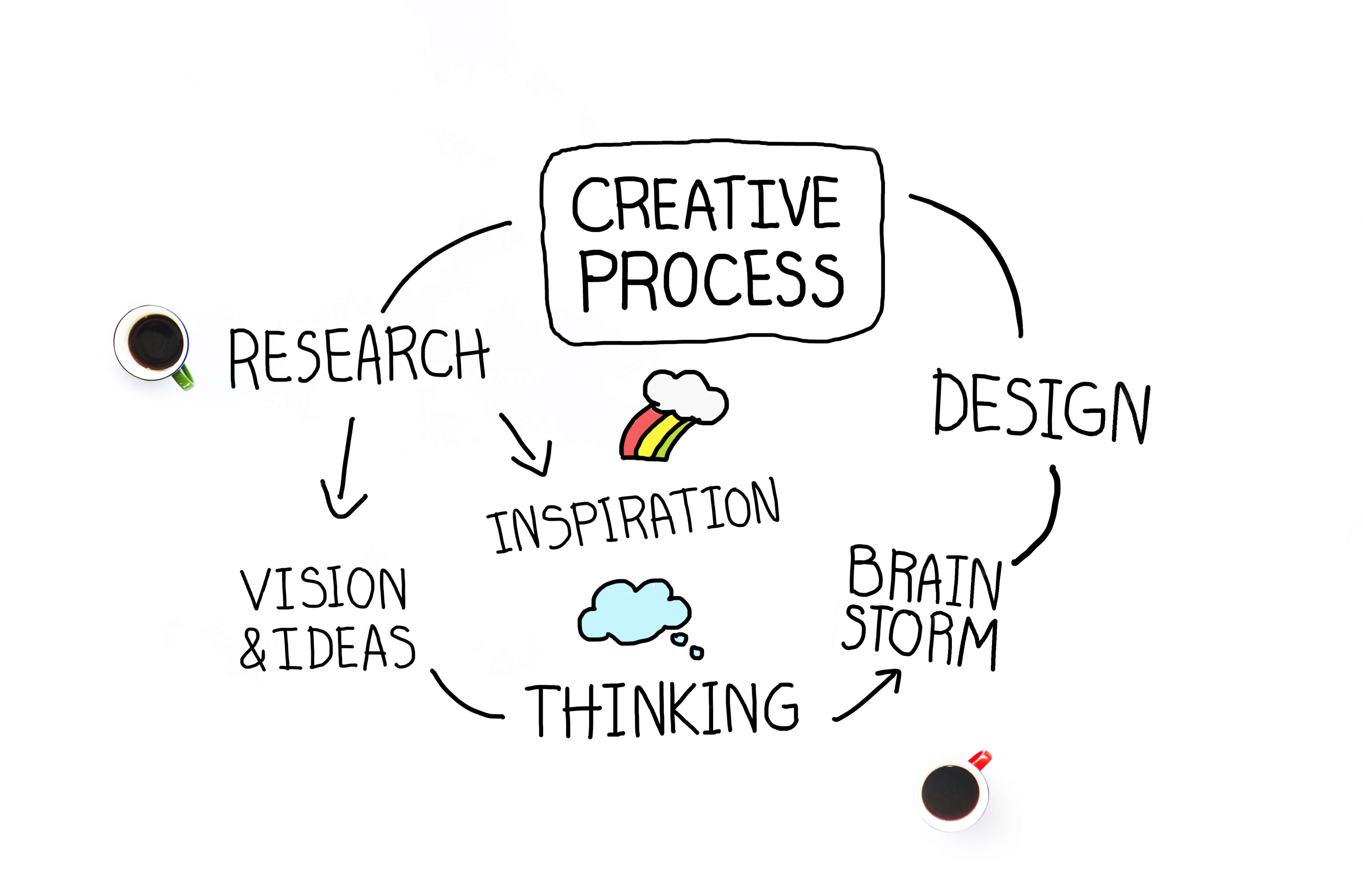 Info graphic about the creative process.. Research, vision & ideas, thinking, inspiration, brainstorm, design
