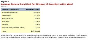averagecostsCalifornia http-__www.lao.ca.gov_analysis_2012_crim_justice_juvenile-justice-021512.aspx (1)