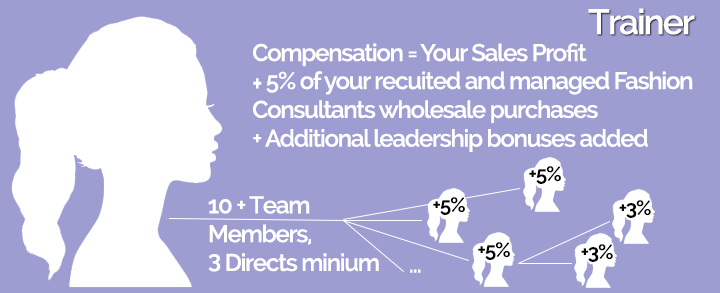 LuLaRoe Trainor Career Path - Sales Commision plus Consultant Recruit % of wholesale purchases (10+ recruits)