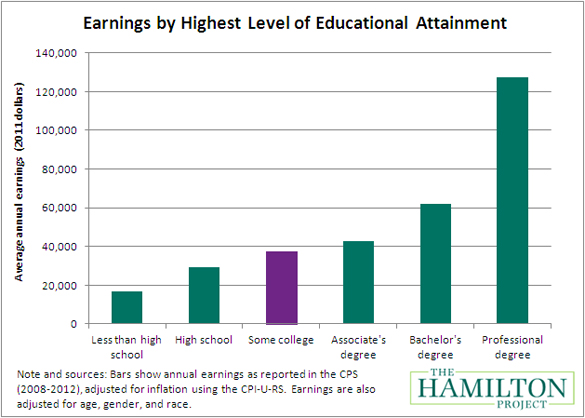 A bar graph that shows earnings by education level, with less than high school earning under $20,000 per year, some college earning just under $40,000 per year, and a bachelor's degree earning just over $60,000 per year.