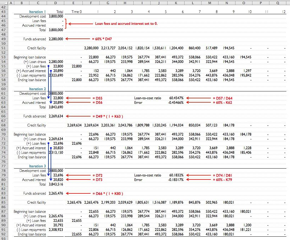 Avoid circularity in financial models