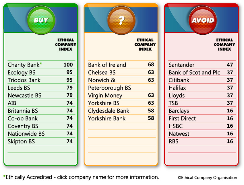 Ethical Money_Banks and Building Societies Table